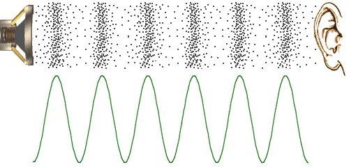Что такое звук децибелы и как правильно оценить мощность и громкость звука